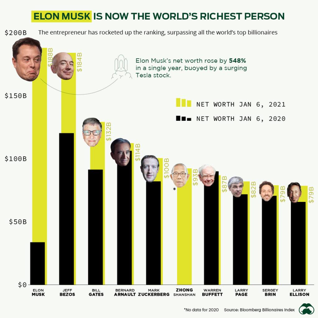 L'attribut alt de cette image est vide, son nom de fichier est elon-musk-worlds-richest-person-1-1024x1024.jpg.